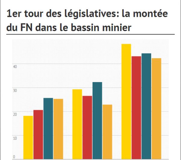 graphique FN